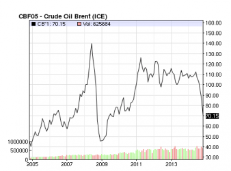 Crude oil prices since